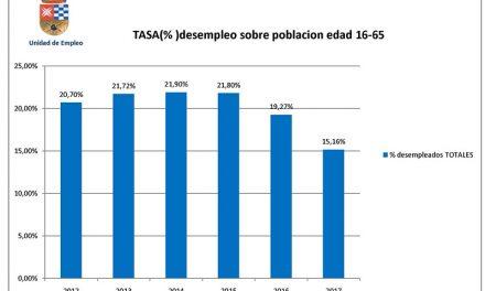 El paro desciende en Argamasilla de Alba al 15,16 %